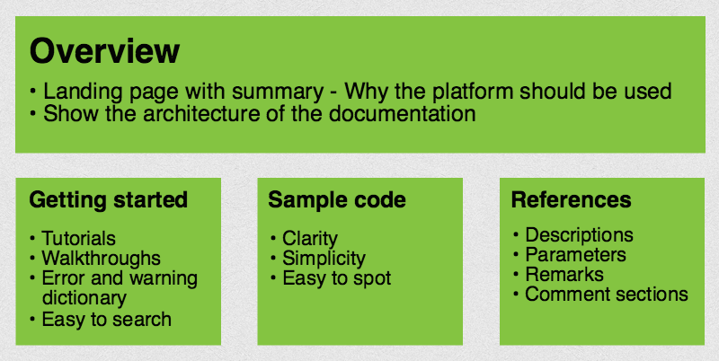 Best practices and UX tips for API documentation | Pronovix