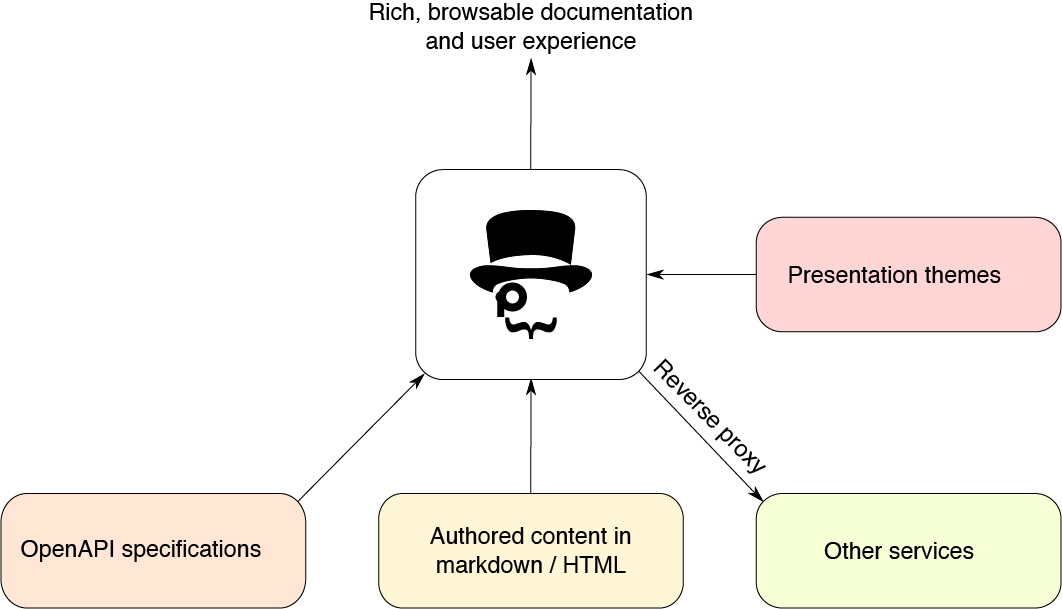 Free and Open Source API Documentation Tools | Pronovix