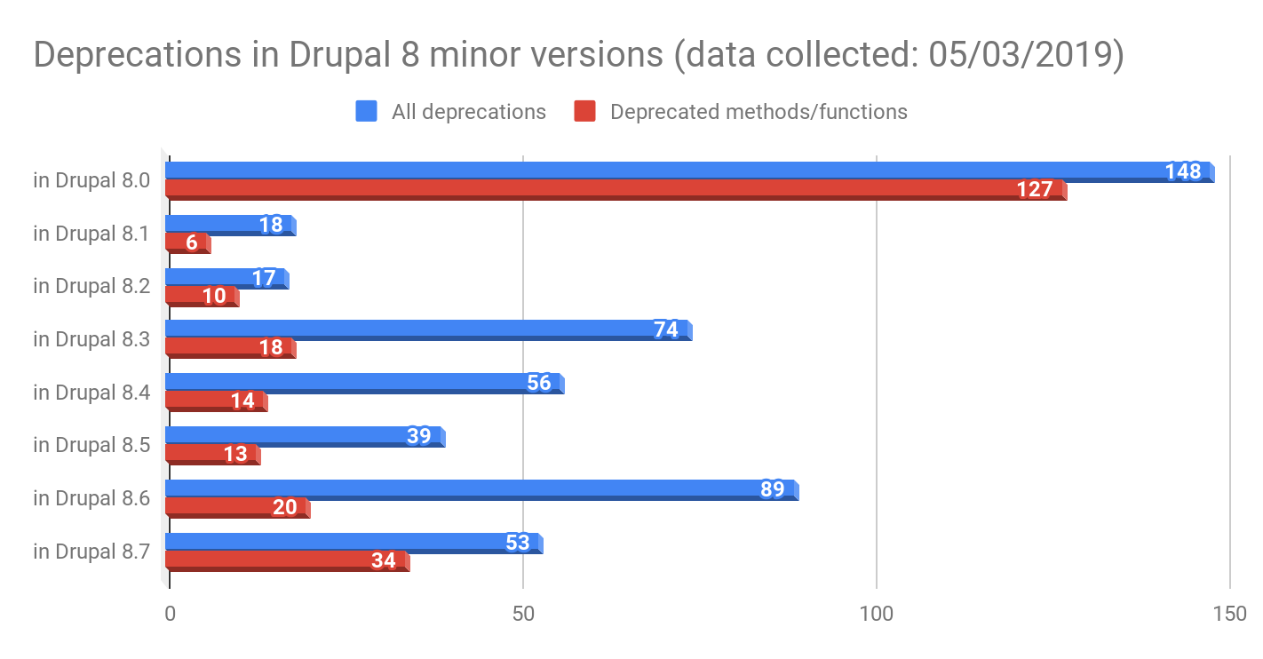 Drupal 9: Automated Deprecated Code Removal - A Proof of