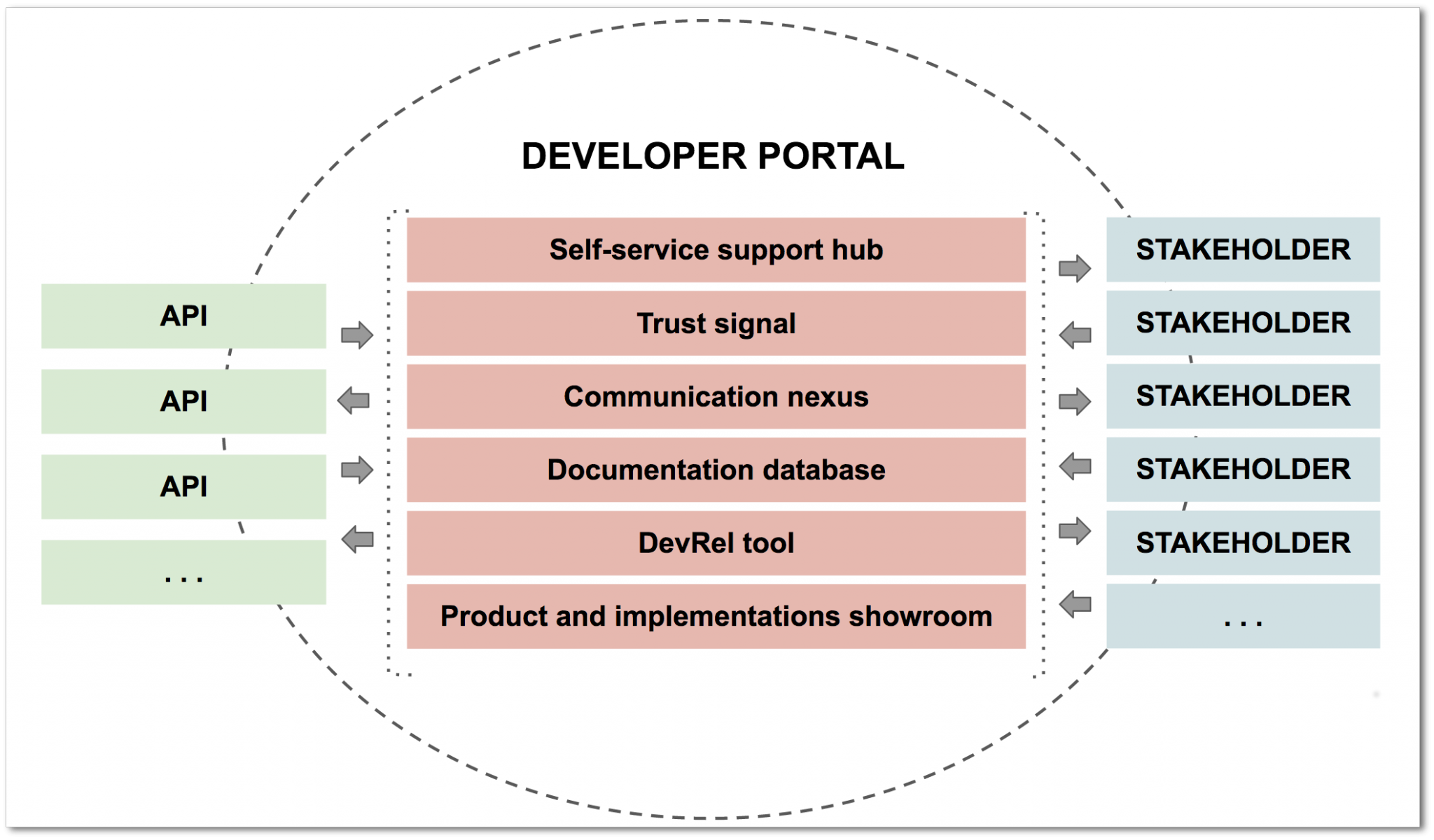 What is the MVP for a Developer Portal? | Pronovix