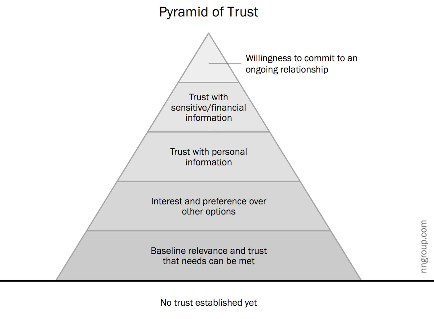 The Pyramid of Trust