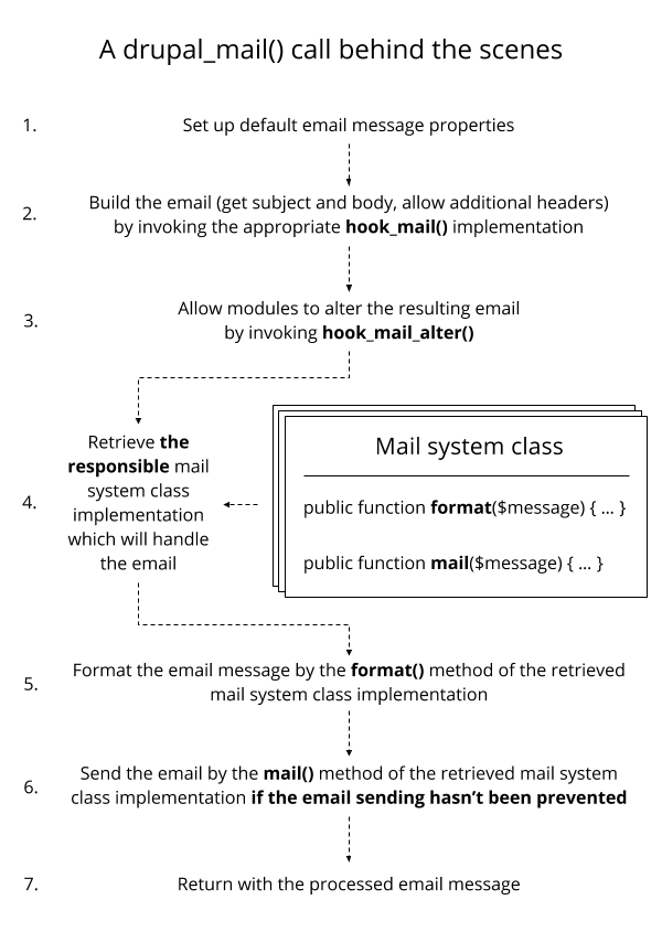 A drupal_mail() call behind the scenes